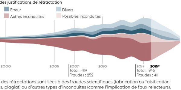 Rétractations : quand la science se corrige