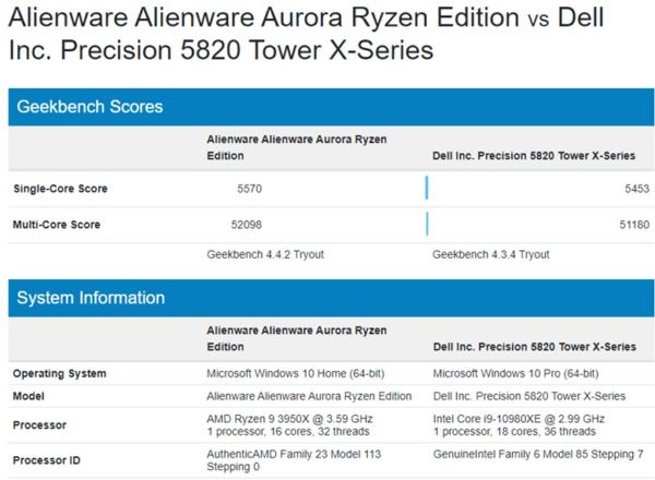 AMD Ryzen 9 3950X 16 Cores versus Intel Core i9-10980XE 18 Cores : And the winner is ?