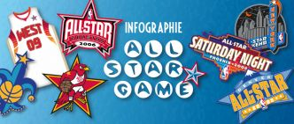[Infographie] Les records du All Star Game NBA