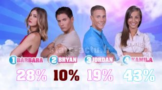 Secret Story 11 estimations : Barbara remonte, Bryan bon dernier (SONDAGE)