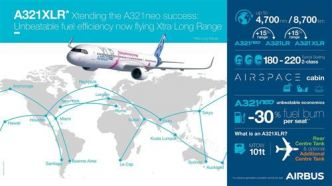 Airbus : Middle East Airlines commande 4 A321XLR