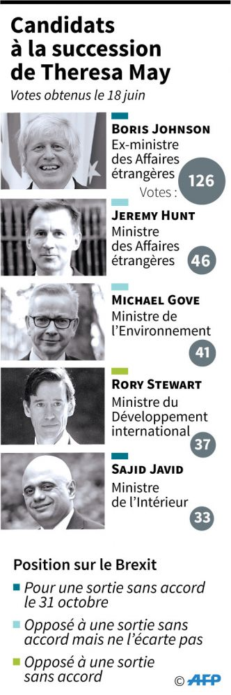 Succession de May: Boris Johnson en position de force