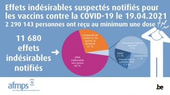 Vaccination contre le Covid-19 : plus de 11.500 notifications d'effets indésirables